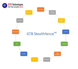 Illuminate and Eliminate Shadow IT with GTB Stealthfence