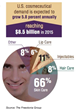 Cosmeceutical Industry Posting Strong Growth in 2015