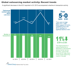 Global Outsourcing Market Trends Q1 2015