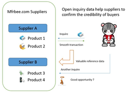mfrbee.com open inquire data trust model