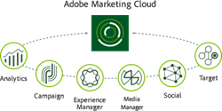 Adobe Marketing Cloud's six core solutions offered by transcosmos