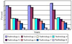 Hazardous Waste Management Technologies Market to Continue Steady...