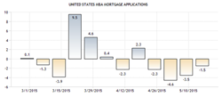 Weekly Mortgage Applications Fall But Rates Continue Rising