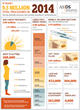 New ASDS Survey: 9.5 Million Treatments Performed in 2014