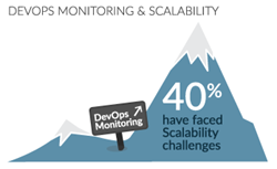 DevOps Monitoring Scalability