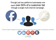 Combining email and paid social creates lift on the number of leads nurtured in automation campaigns.