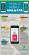 Types of Mobile Malware [infographic]
