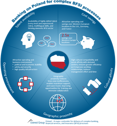 Banking on Poland for Complex BFSI Processes