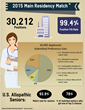 NRMP Releases Results and Data: 2015 Residency Match: Record Number of...