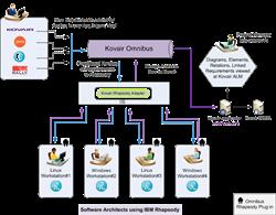 Kovair Integration Scenario with IBM Rhapsody