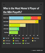 Stephen Curry, Shaquille O'Neal Lead NBA Playoff Memes Says Doublie Report