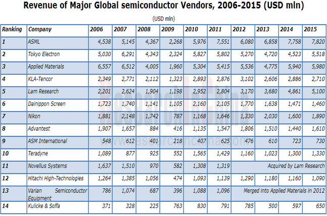 get full report global semiconductor The study of global semiconductor capital equipment market 2017-2021 industry is very important to enhance business analysts forecast the global semiconductor capital equipment market to grow at a cagr of 636 % during the period 2017-2021 browse full report with toc: http.