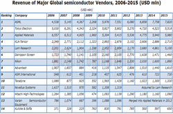 Semiconductor Equipment Market