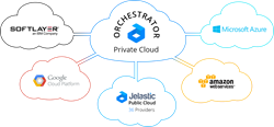 Jelastic Trinity Release 3.3: Seamless Union of Hybrid Cloud with Public and Private Cloud Options
