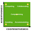 The TKI Conflict Model