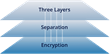 Secrata enterprise data security platform