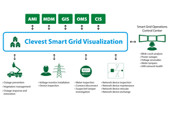 Clevest Smart Grid Visualization