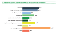 Healthcare provider suggest how can vendors can improve healthcare data security?