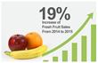 Fresh Fruit Increasing in Sales