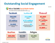 MDR - WeAreTeachers - Social Media Engagement