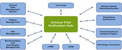 CTMP functional modules