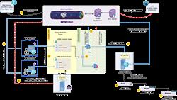 Kovair Integration with LDRA Testbed