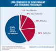 Businesses: Little Confidence In Government Job Training Programs