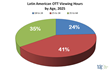 TDG: Millennials to Account for 65% of Latin American OTT Video Consumption by 2025