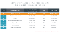 North West-based digital agencies with the highest fee income for SEO