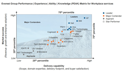 Everest Group 2015 PEAK Matrix for Workplace Services