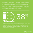 38 Percent of Fired or Laid-Off Employees Share Negative Reviews of Their Former Employers, Reveals New CareerArc Employer Branding Study