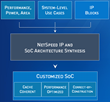 INVECAS and NetSpeed Systems Collaborate to Create Powerful Reference Platforms