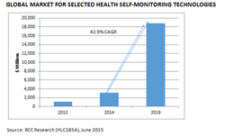 health self monitoring