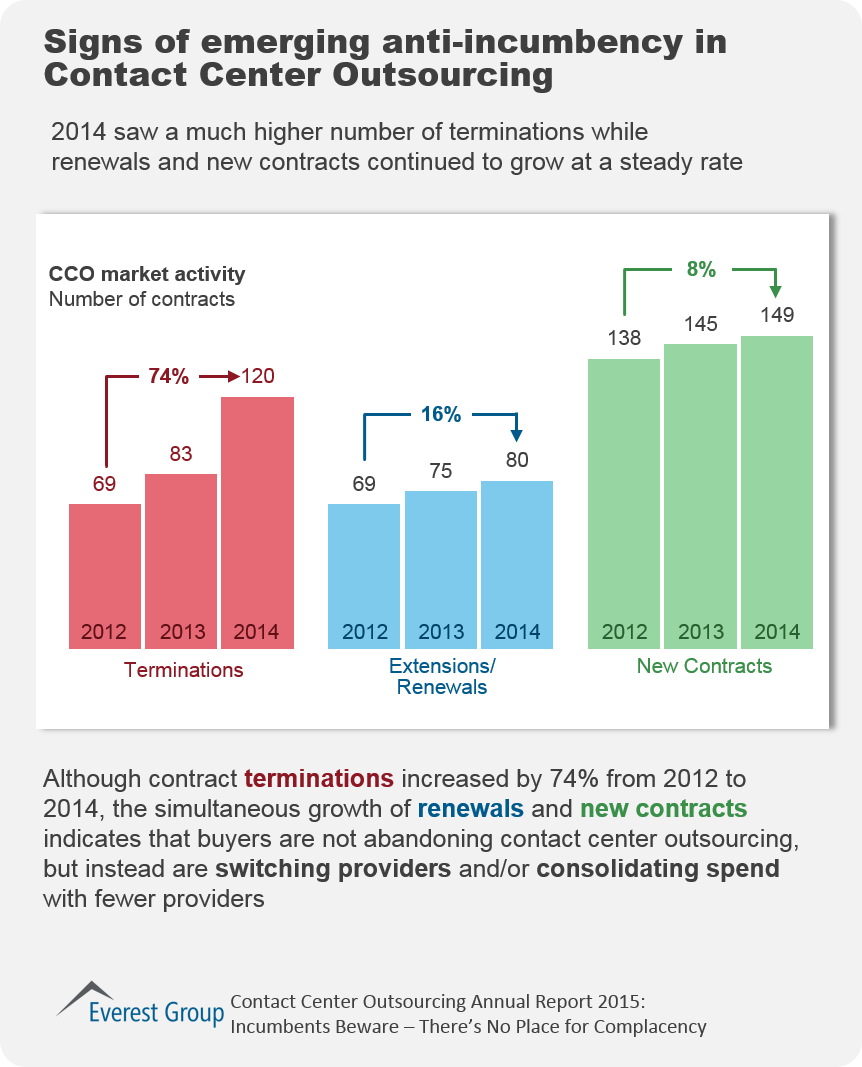 Technology Management Image: Service Provider Consolidation Trend In CCO Fueled By High