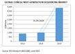 NGS-Based Diagnostics, the 'Must-Have Platform', Sends Market Segment...