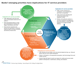 Banks' Emerging Priorities: Implications for IT Service Providers