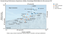 IT Outsourcing in Life Sciences Industry PEAK Matrix