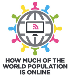 World Population Online