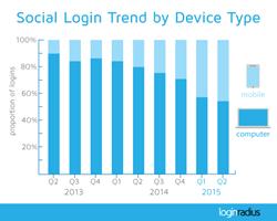 Social Statistics: Social Login Mobile Trend