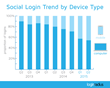 LoginRadius Report: Social Login Usage Increases Worldwide as Mobile Usage Doubles, Facebook Remains ID of Choice