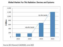 Terahertz Radiation SystemsThz