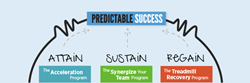 Predictable Success Service Offering