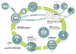 Sustainability throughout the Shaw product cycle.