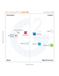 Summer 2015 Rankings of the Best Core HR Software, Based on User Reviews