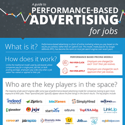Performance-Based Advertising Infographic