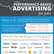 Recruitics Releases Infographic on Performance-Based Advertising for Jobs
