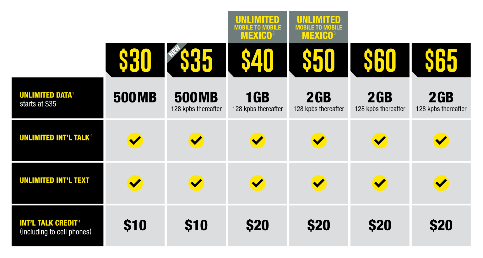 H2o Wireless Unlimited Plan Upgrades