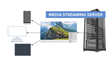 LEAD Technologies Releases Media Streaming Server SDK