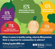 "Poll: Minnesotans Say the State's ""Grocery Gap"" is a Barrier to Healthy Eating"