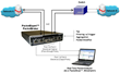 GL Announces PacketBroker to Quad Port Ethernet/IP Tester